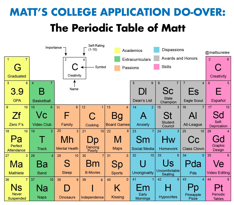 periodic-table-of-matt-high-res